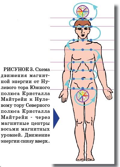 АРХАНГЕЛ МИХАИЛ. Гармонизация комплекса тел.